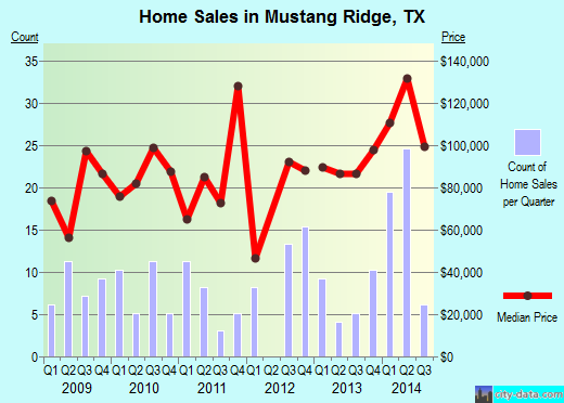 Mustang Ridge,TX real estate house value index trend