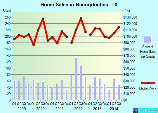 Nacogdoches,TX real estate house value index trend