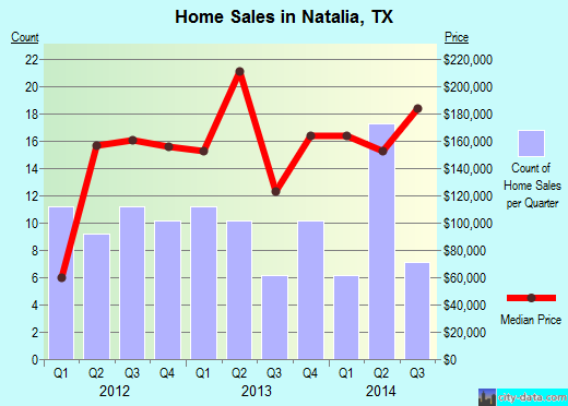 Natalia,TX real estate house value index trend