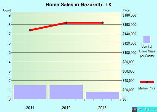 Nazareth,TX real estate house value index trend