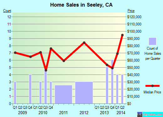 Seeley,CA real estate house value index trend