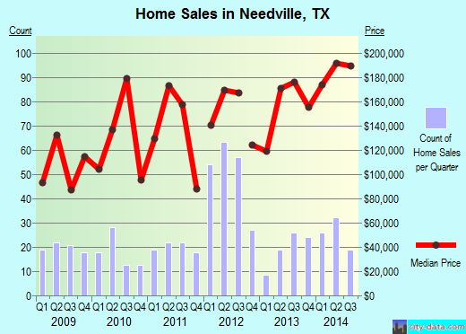 Needville,TX real estate house value index trend