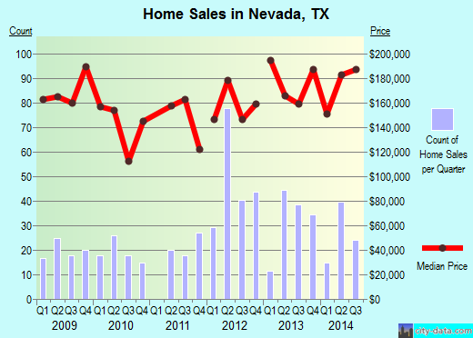 Nevada, TX index of house prices