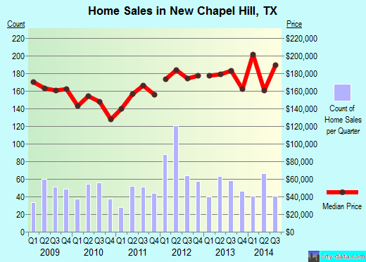 New Chapel Hill,TX real estate house value index trend