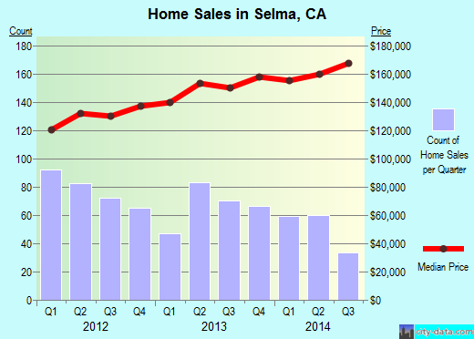 Selma,CA index of house prices