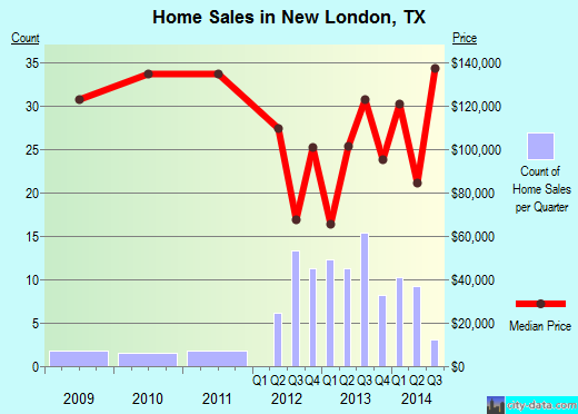 New London,TX real estate house value index trend