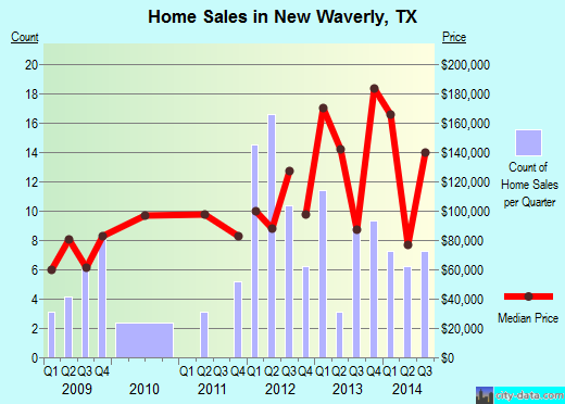 New Waverly,TX real estate house value index trend