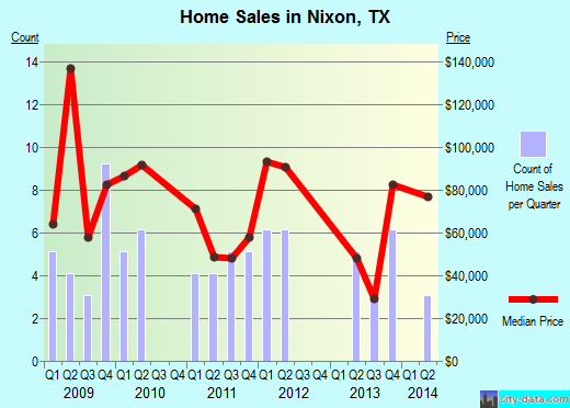 Nixon,TX real estate house value index trend