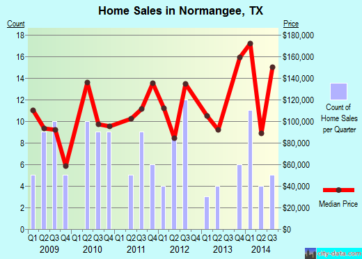 Normangee,TX real estate house value index trend