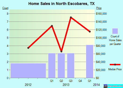 North Escobares,TX real estate house value index trend
