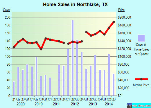 Northlake,TX real estate house value index trend