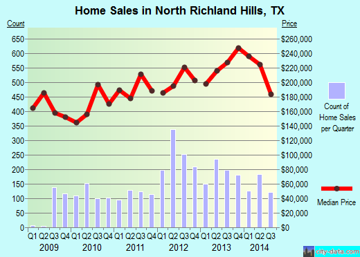 North Richland Hills,TX real estate house value index trend