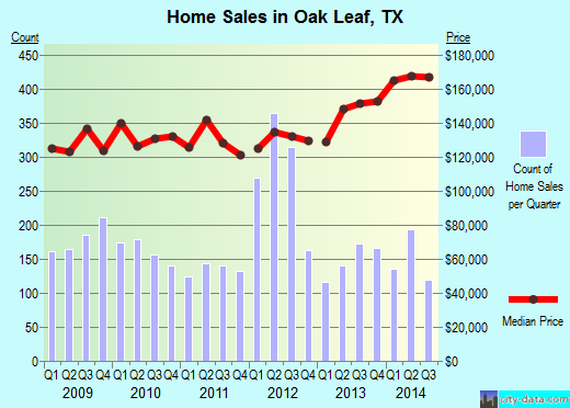 Oak Leaf,TX real estate house value index trend