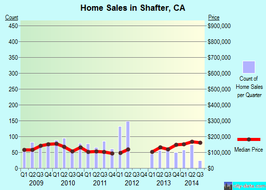 Shafter, CA index of house prices