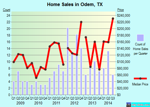 Odem,TX real estate house value index trend