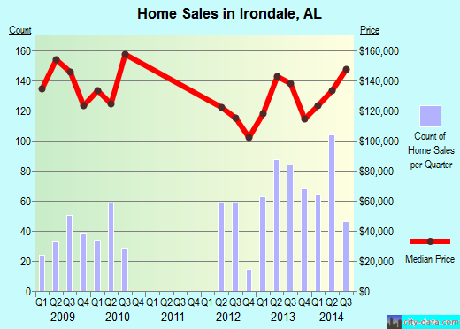 Irondale,AL real estate house value index trend