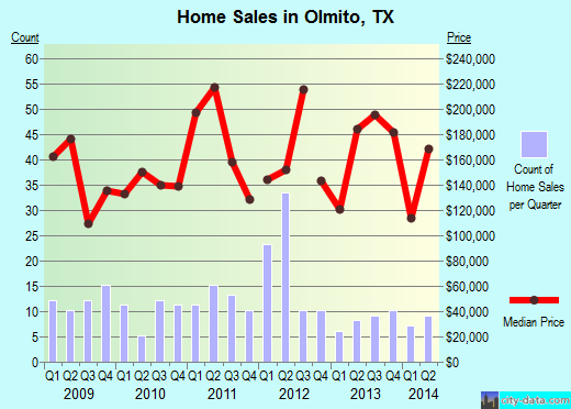 Olmito,TX real estate house value index trend