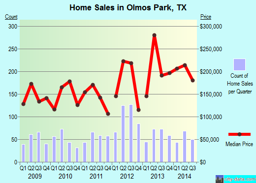 Olmos Park,TX index of house prices
