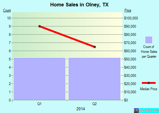 Olney,TX real estate house value index trend