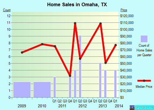 Omaha,TX index of house prices