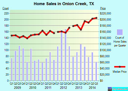 Onion Creek,TX real estate house value index trend
