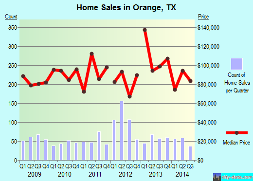 Orange,TX real estate house value index trend