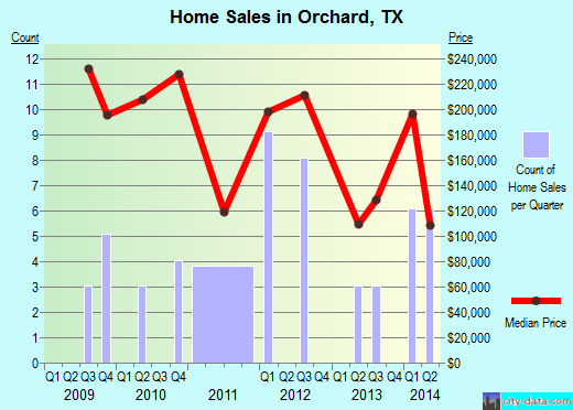 Orchard,TX real estate house value index trend