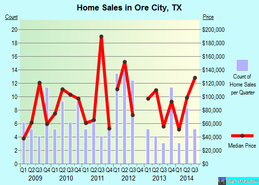 Ore City,TX real estate house value index trend