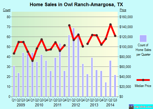 Owl Ranch-Amargosa,TX real estate house value index trend