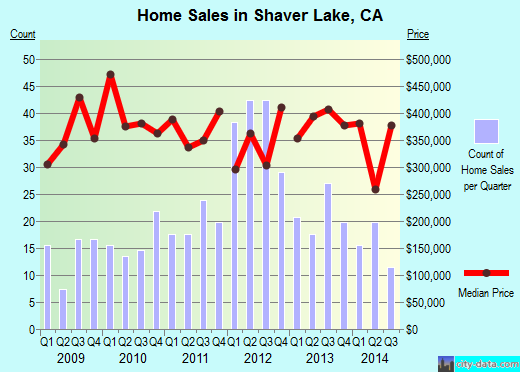 Shaver Lake,CA real estate house value index trend