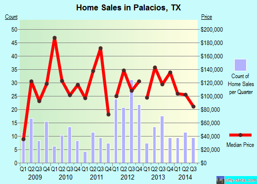 Palacios,TX real estate house value index trend