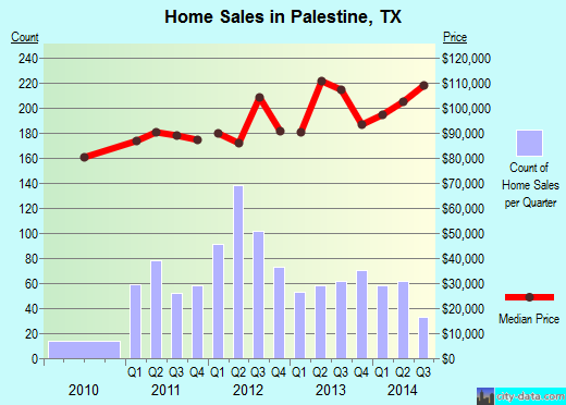 Palestine,TX index of house prices