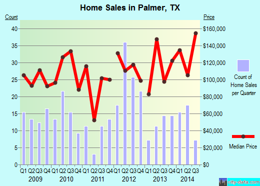 Palmer,TX real estate house value index trend