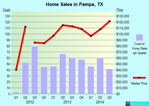Pampa,TX real estate house value index trend