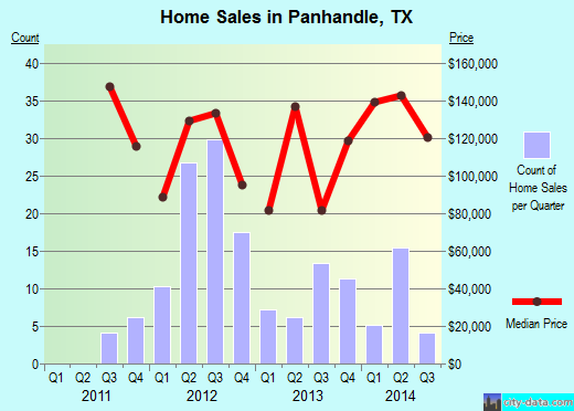 Panhandle,TX real estate house value index trend