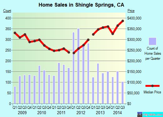 Shingle Springs,CA real estate house value index trend