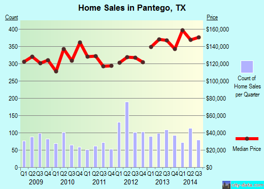 Pantego, TX index of house prices