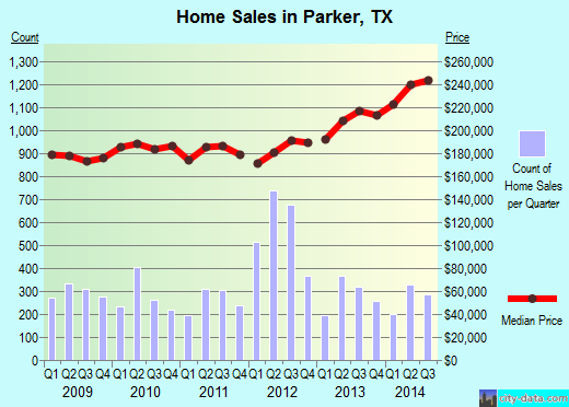 Parker,TX real estate house value index trend