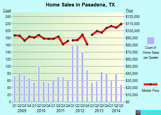 Pasadena, TX index of house prices