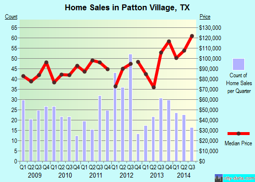 Patton Village,TX index of house prices