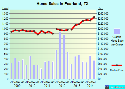 Pearland,TX real estate house value index trend