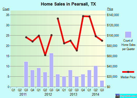 Pearsall,TX real estate house value index trend