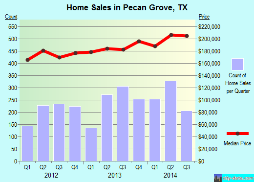 Pecan Grove,TX real estate house value index trend