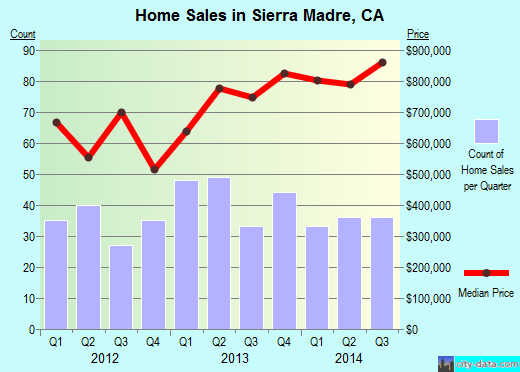 Sierra Madre,CA real estate house value index trend