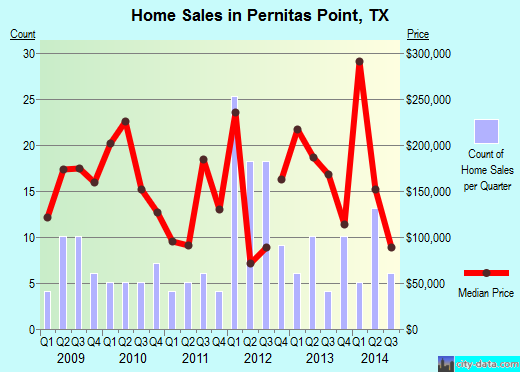 Pernitas Point,TX real estate house value index trend