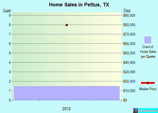 Pettus,TX real estate house value index trend