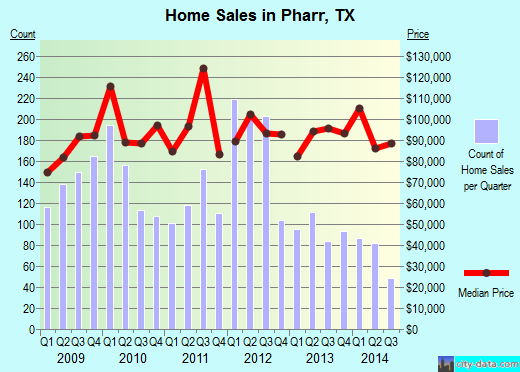 Pharr, TX index of house prices