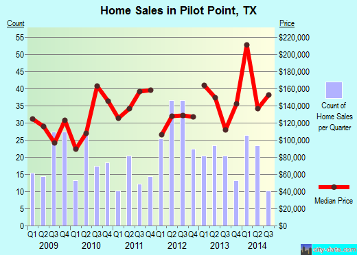 Pilot Point, TX index of house prices