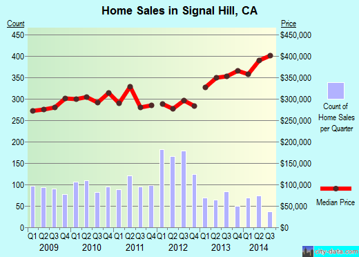 Signal Hill,CA real estate house value index trend