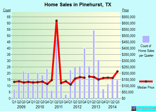 Pinehurst,TX real estate house value index trend